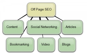 seo optimizaciq
